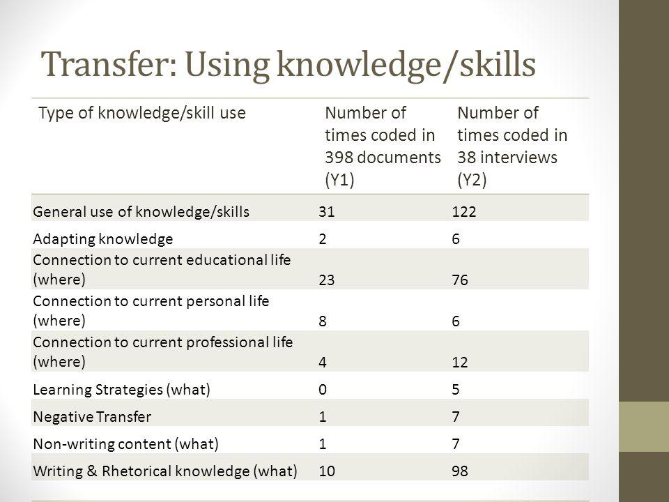 Transfer: Using knowledge/skills