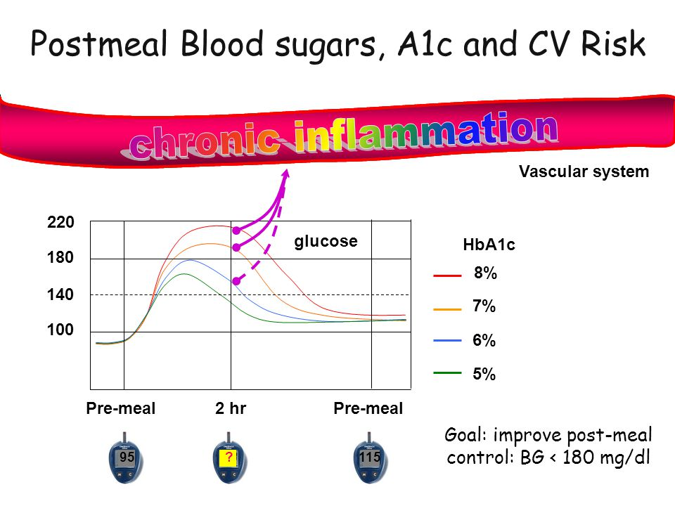Postmeal Blood sugars, A1c and CV Risk