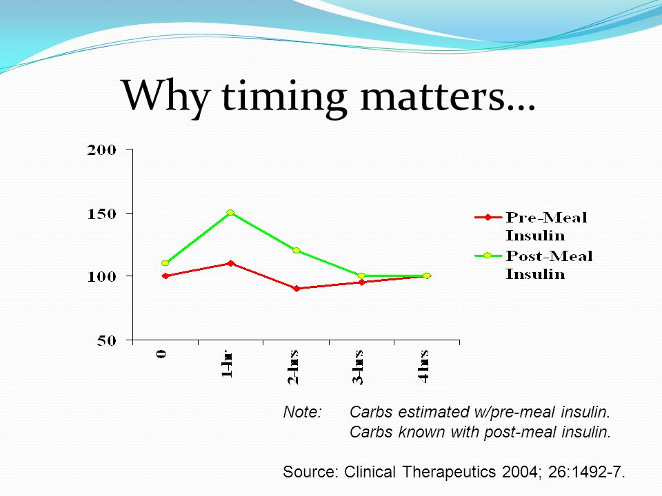 Why timing matters… Note: Carbs estimated w/pre-meal insulin.