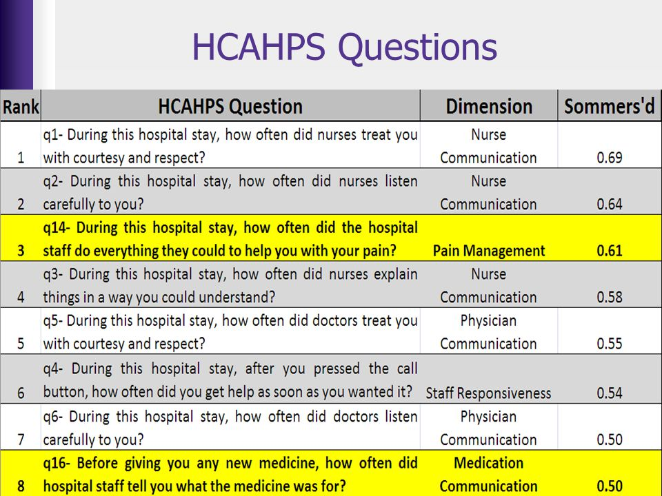 HCAHPS Questions Somers'd test- determines the strength of the relationship between the question and the overall satisfaction score.