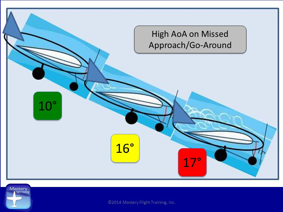 10° 16° 17° High AoA on Missed Approach/Go-Around
