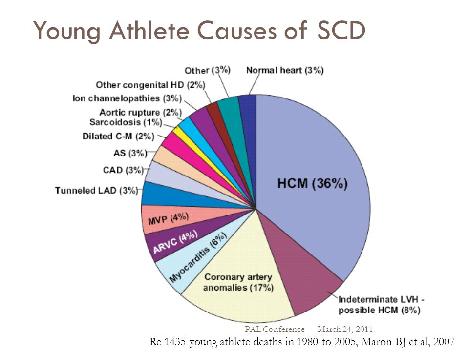 Young Athlete Causes of SCD