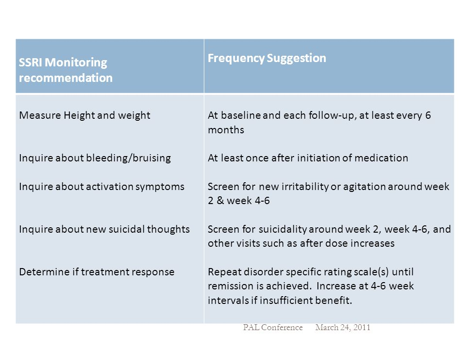 SSRI Monitoring recommendation Frequency Suggestion