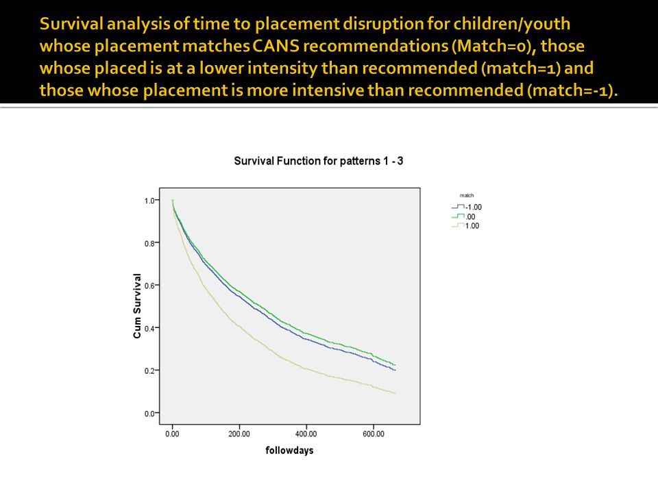 Survival analysis of time to placement disruption for children/youth whose placement matches CANS recommendations (Match=0), those whose placed is at a lower intensity than recommended (match=1) and those whose placement is more intensive than recommended (match=-1).
