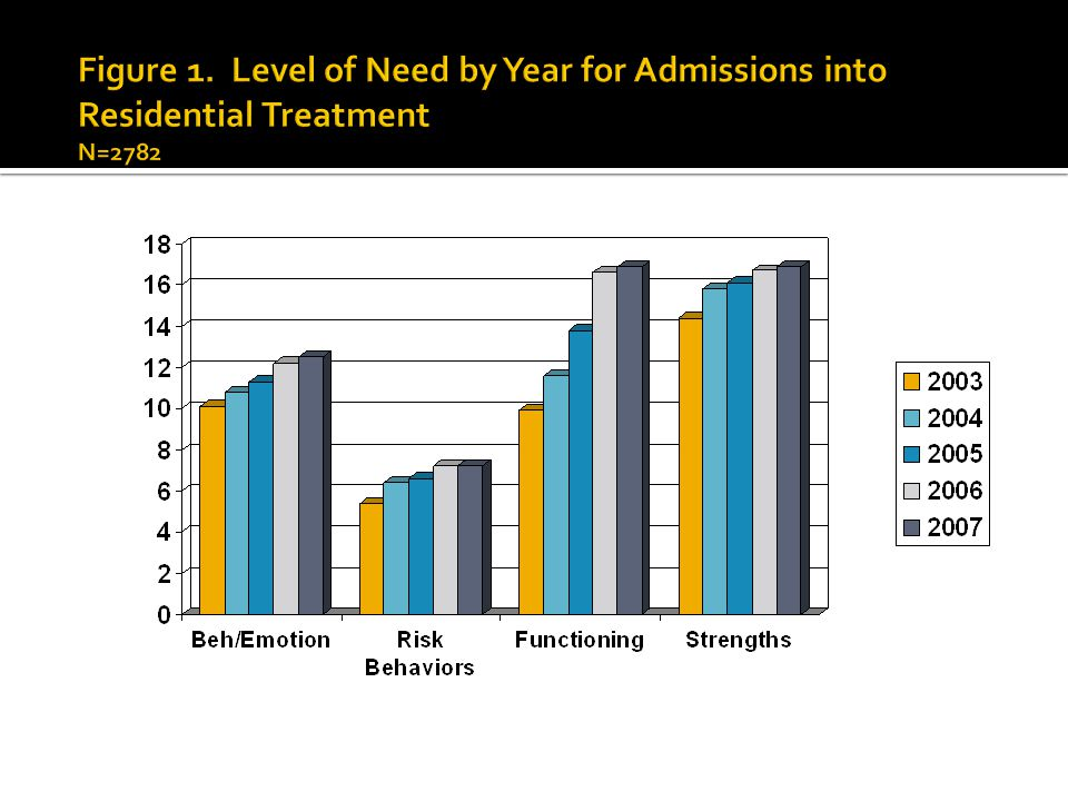 Figure 1. Level of Need by Year for Admissions into Residential Treatment N=2782