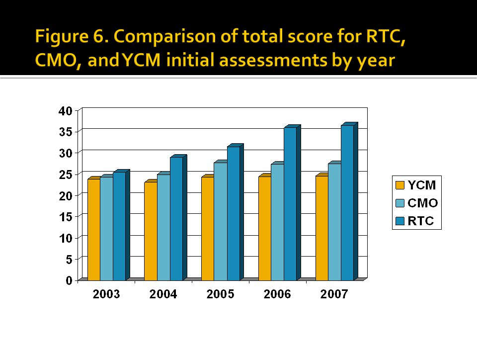 Figure 6. Comparison of total score for RTC, CMO, and YCM initial assessments by year