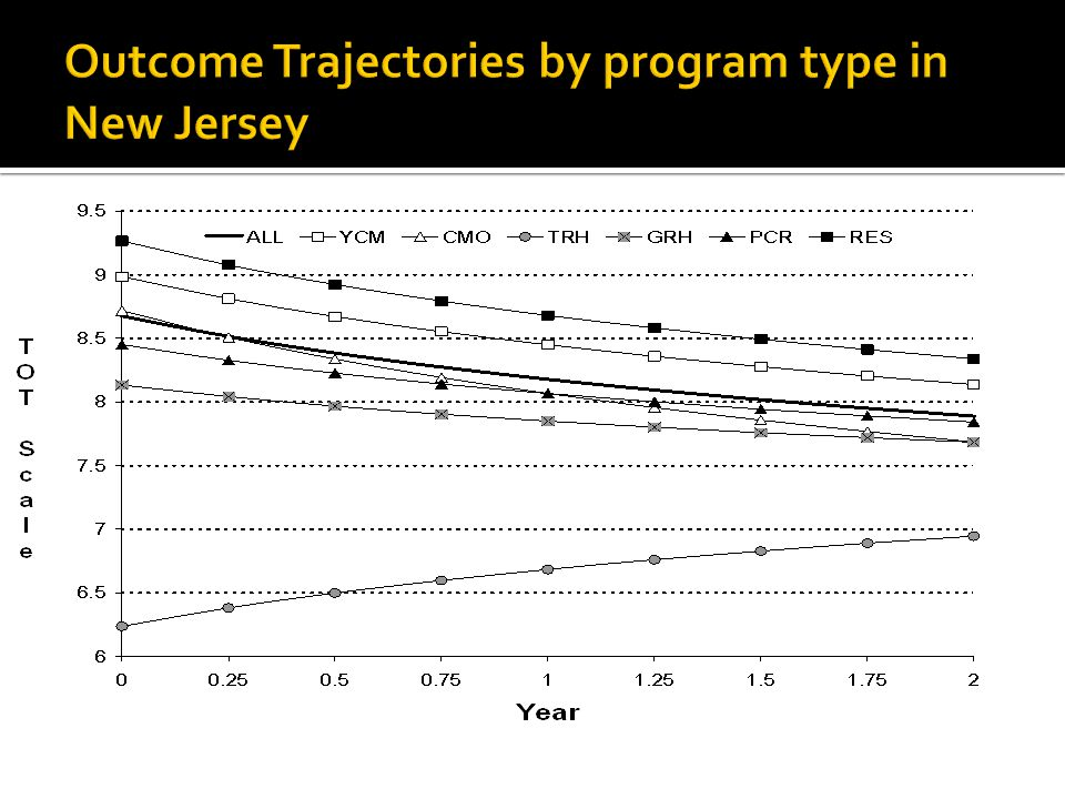 Outcome Trajectories by program type in New Jersey