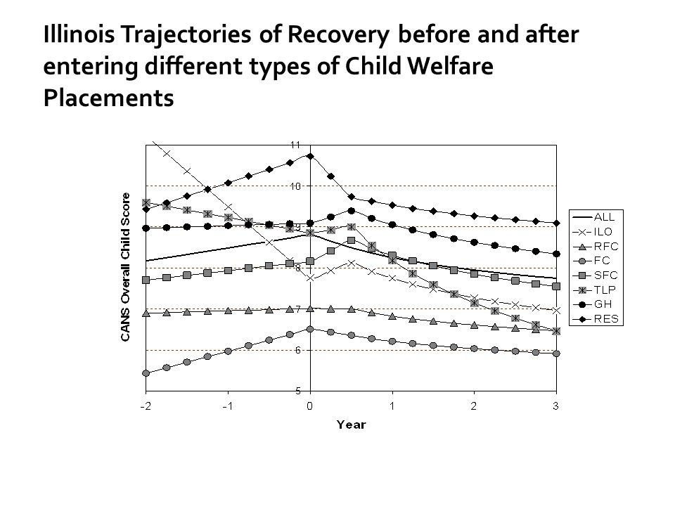 Illinois Trajectories of Recovery before and after entering different types of Child Welfare Placements