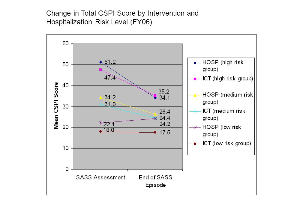 Change in Total CSPI Score by Intervention and Hospitalization Risk Level (FY06)