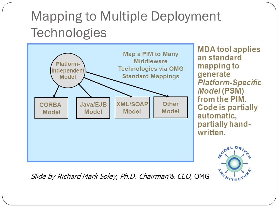 Mapping to Multiple Deployment Technologies