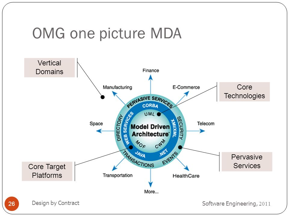 OMG one picture MDA Vertical Domains Core Technologies