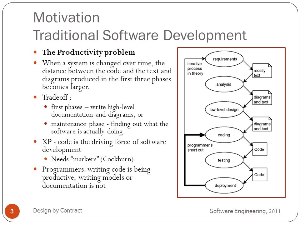 Motivation Traditional Software Development