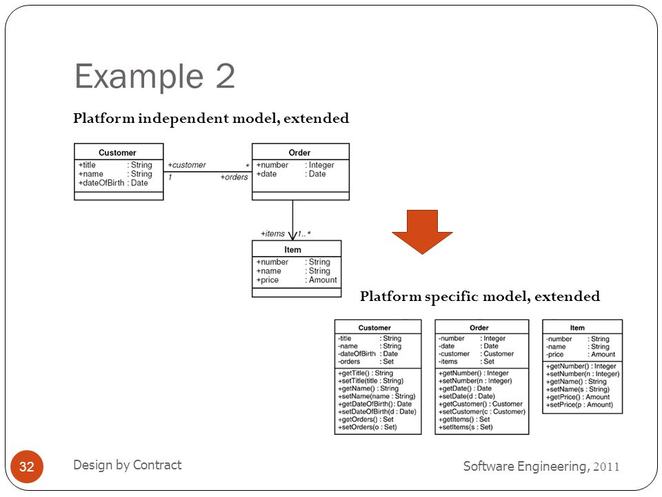 Example 2 Platform independent model, extended Platform specific model, extended Design by Contract.