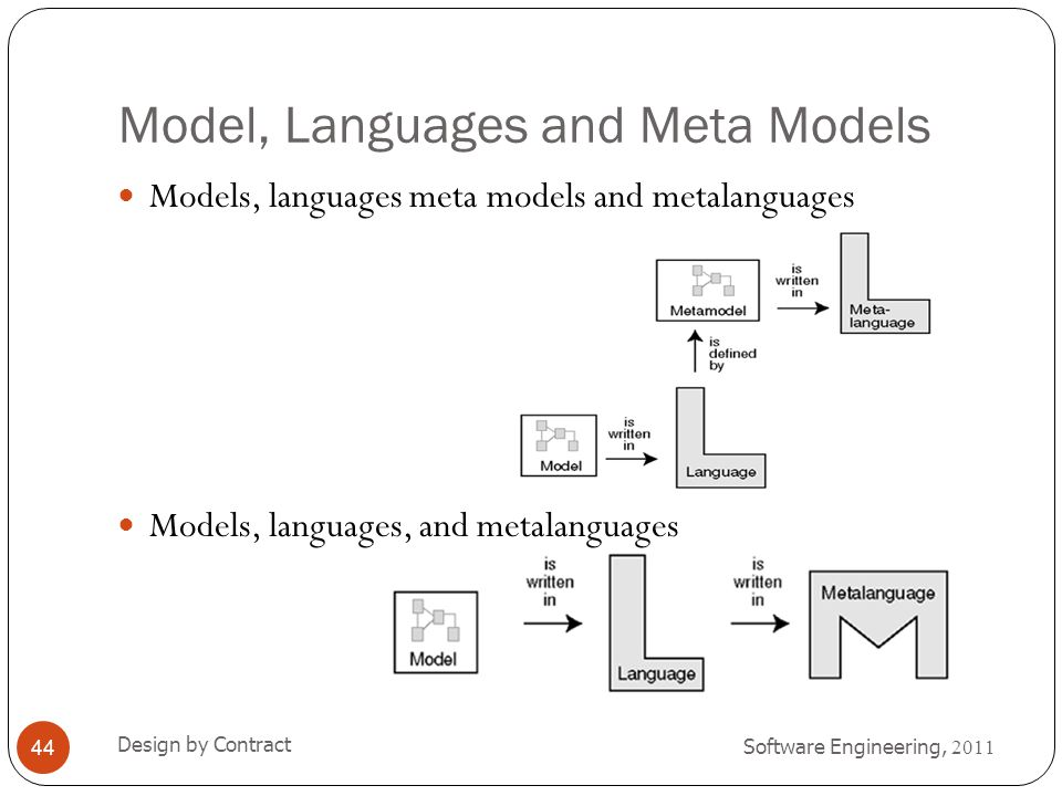 Model, Languages and Meta Models