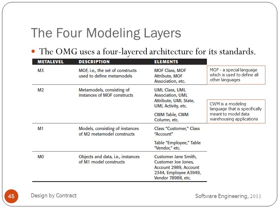 The Four Modeling Layers
