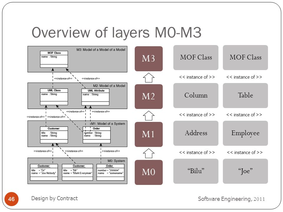 Overview of layers M0-M3 M3 M2 M1 M0 MOF Class Column Address Bilu