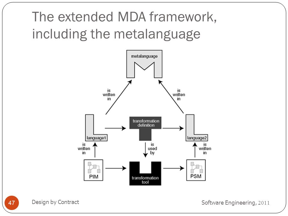The extended MDA framework, including the metalanguage