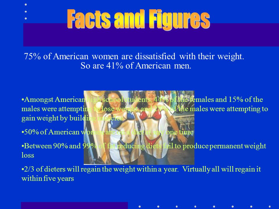 Facts and Figures 75% of American women are dissatisfied with their weight. So are 41% of American men.