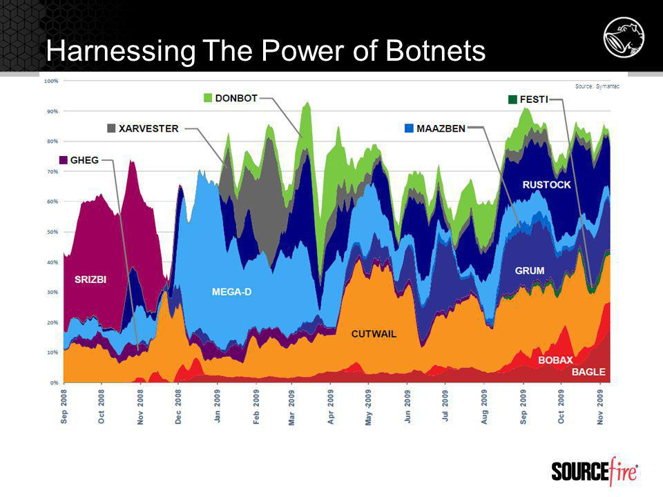 Harnessing The Power of Botnets