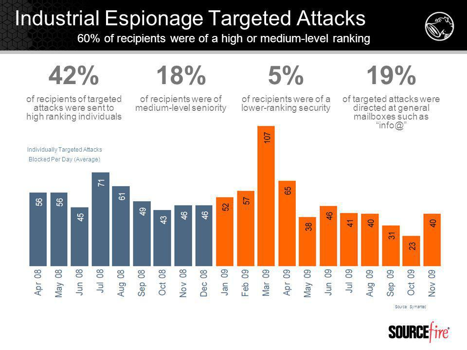 Industrial Espionage Targeted Attacks