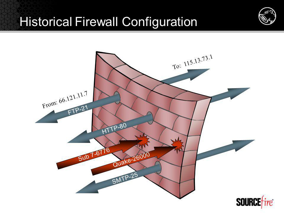 Historical Firewall Configuration