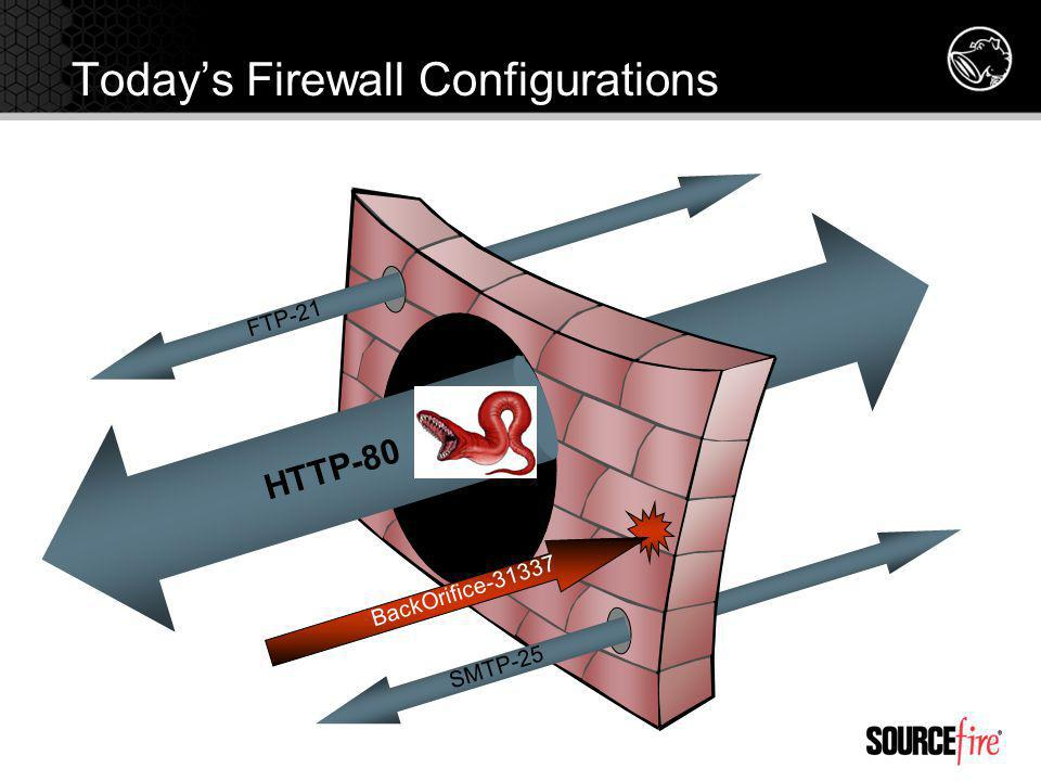 Today's Firewall Configurations