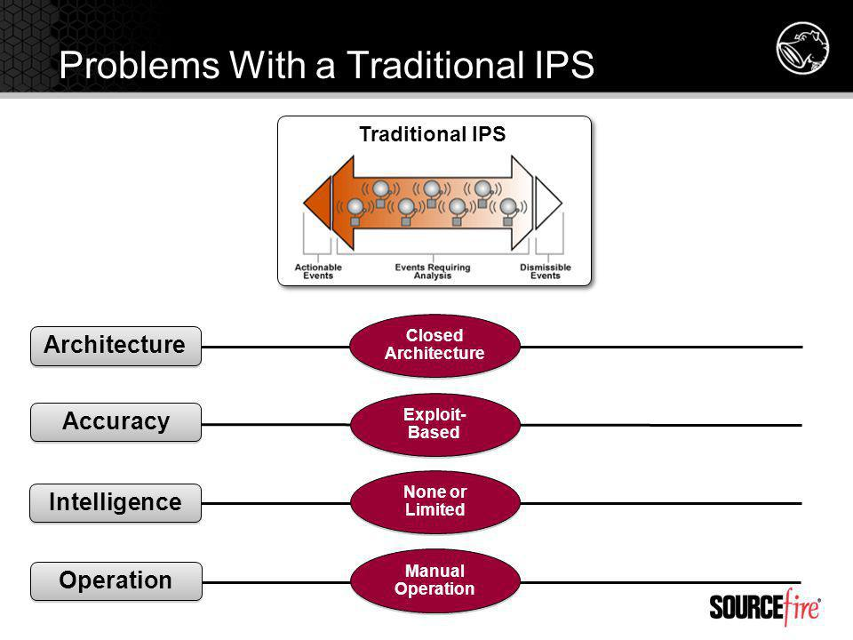 Problems With a Traditional IPS