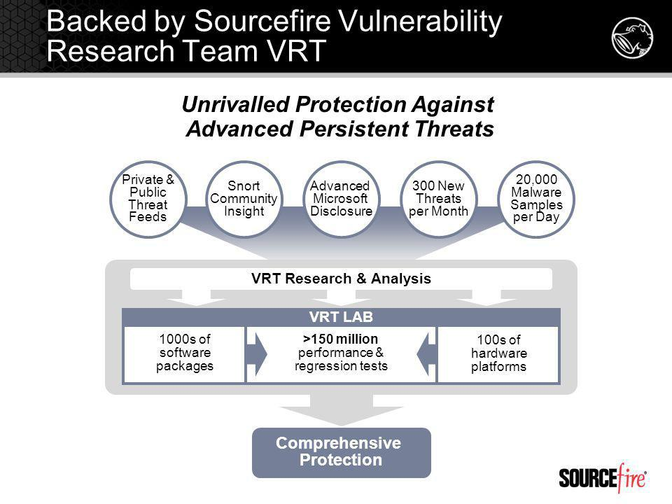 Backed by Sourcefire Vulnerability Research Team VRT