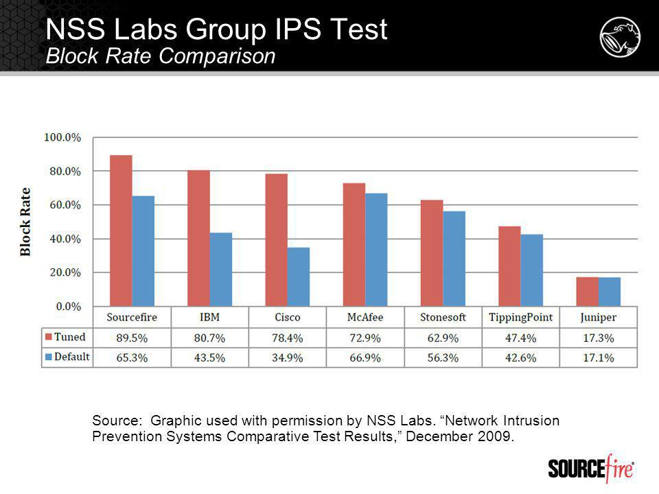 NSS Labs Group IPS Test Block Rate Comparison