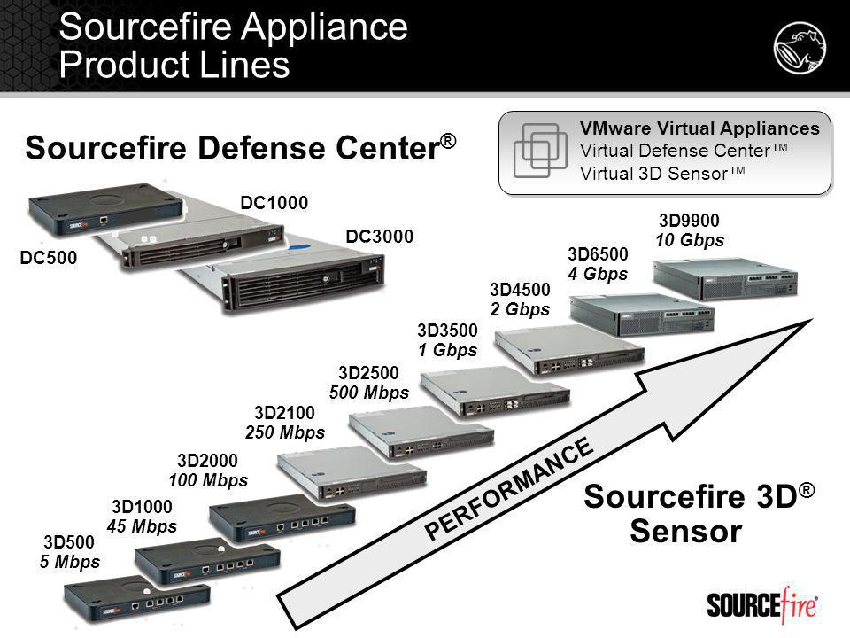 Sourcefire Appliance Product Lines