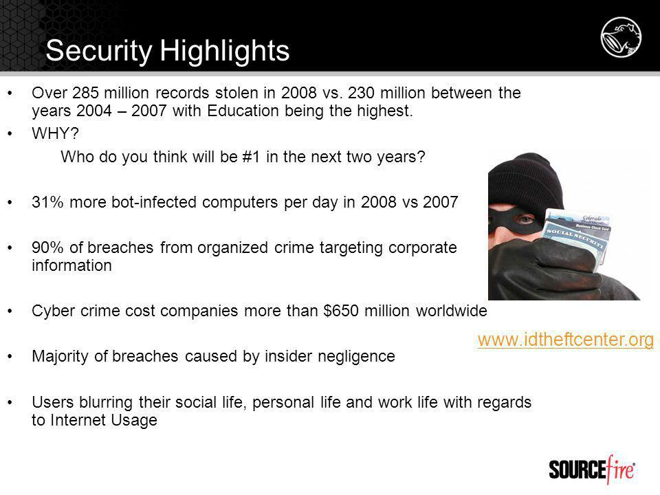 Security Highlights www.idtheftcenter.org