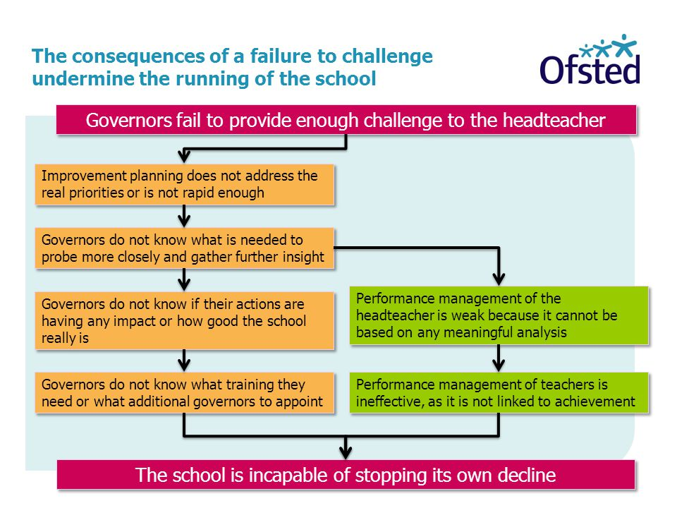 Governors fail to provide enough challenge to the headteacher