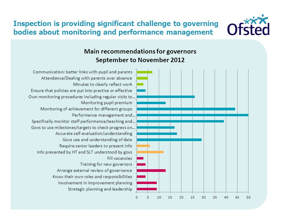 Inspection is providing significant challenge to governing bodies about monitoring and performance management