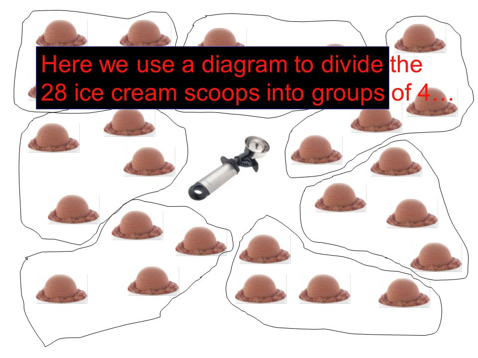 Here we use a diagram to divide the