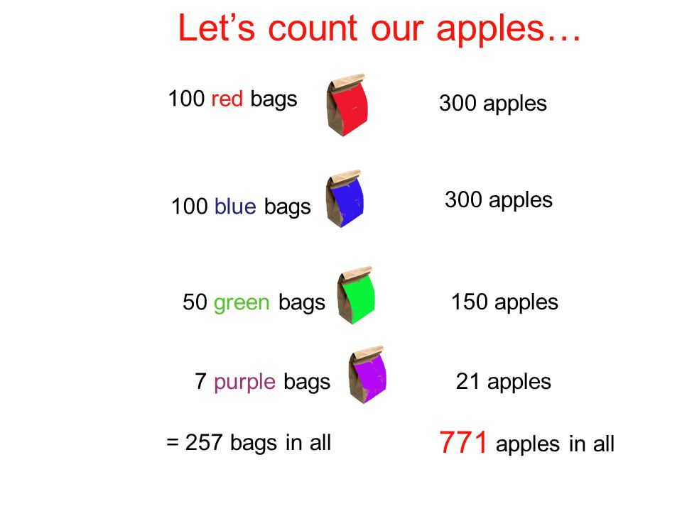 Let's count our apples…