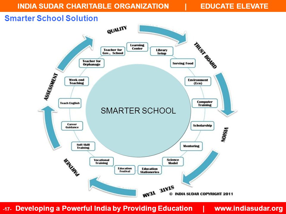 Smarter School Solution