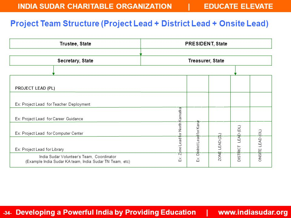 Project Team Structure (Project Lead + District Lead + Onsite Lead)