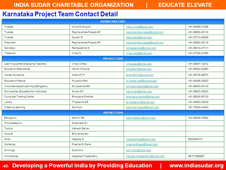 Karnataka Project Team Contact Detail