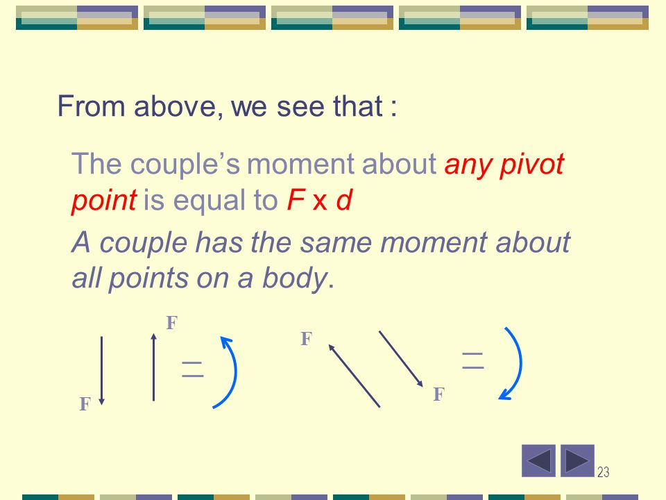 The couple's moment about any pivot point is equal to F x d