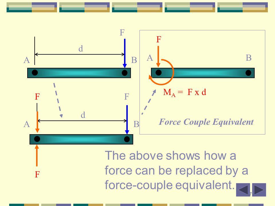 B F. A. d. A. B. F. MA = F x d. A. B. F. d. Force Couple Equivalent.