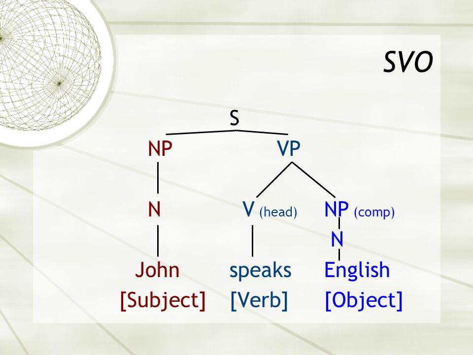 SVO S NP VP N V (head) NP (comp) N John speaks English