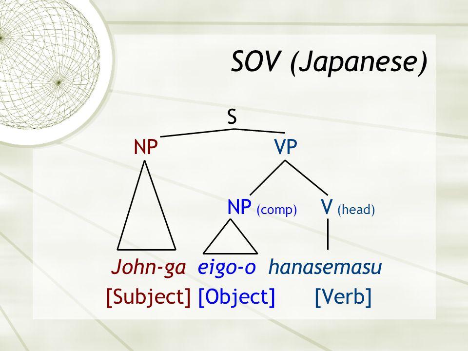 SOV (Japanese) S NP VP NP (comp) V (head) John-ga eigo-o hanasemasu