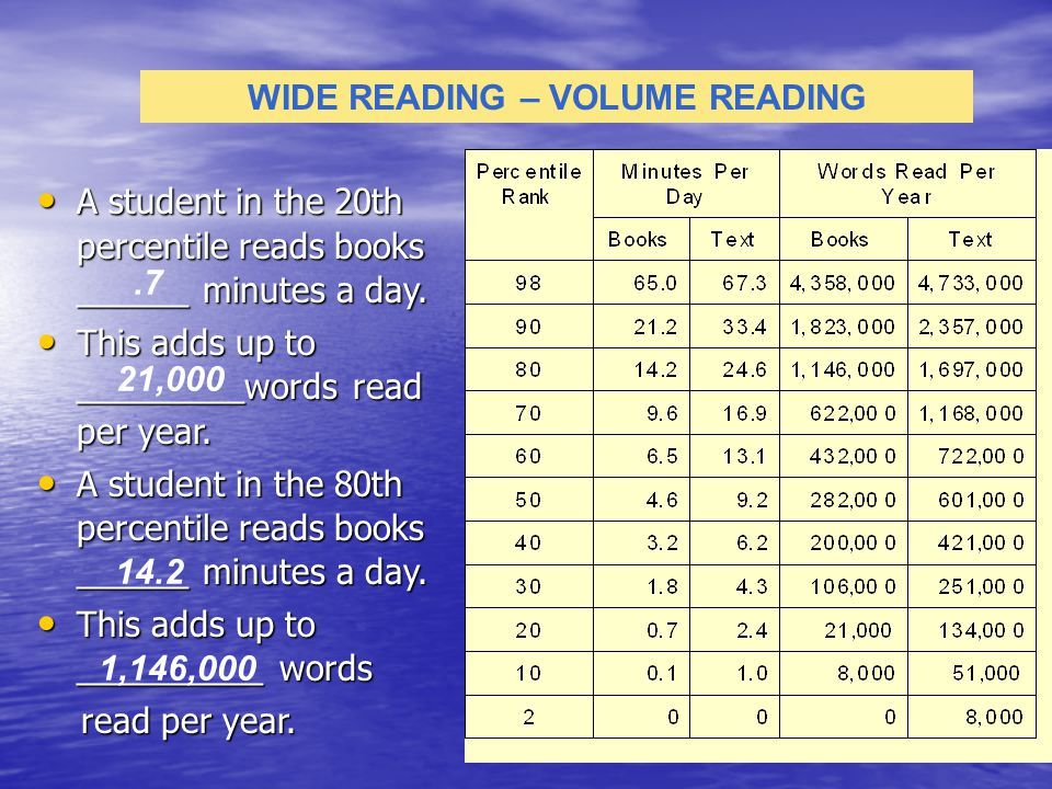 WIDE READING – VOLUME READING