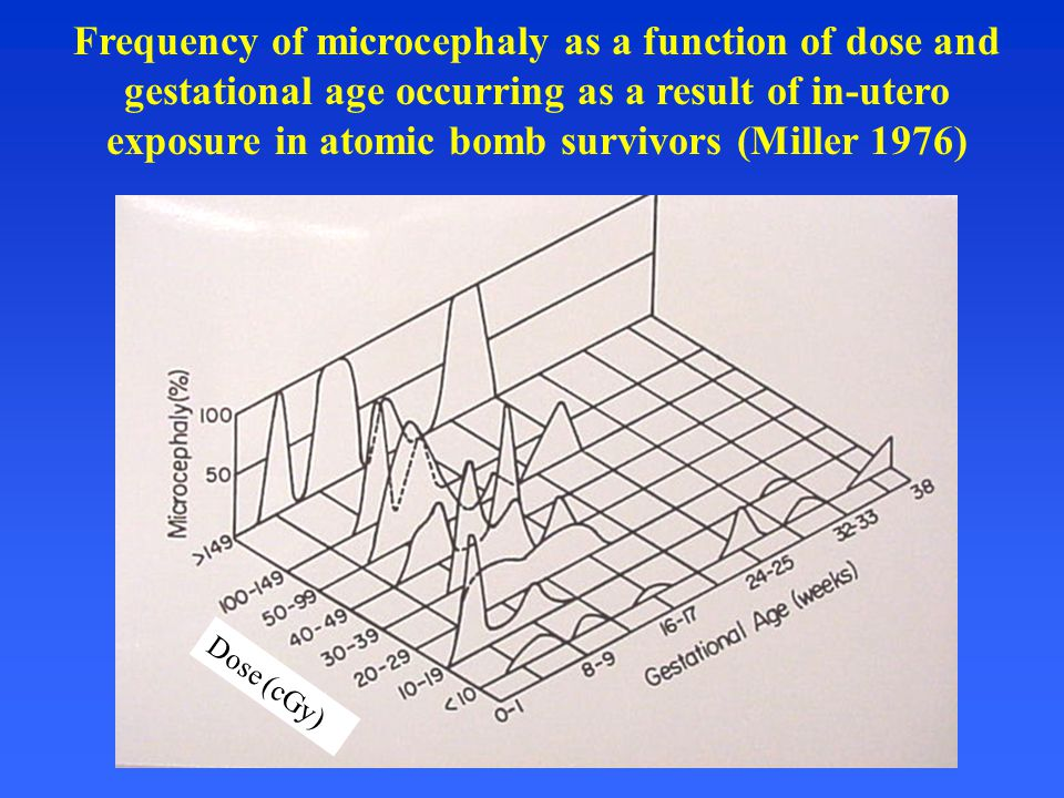 Frequency of microcephaly as a function of dose and gestational age occurring as a result of in-utero exposure in atomic bomb survivors (Miller 1976)