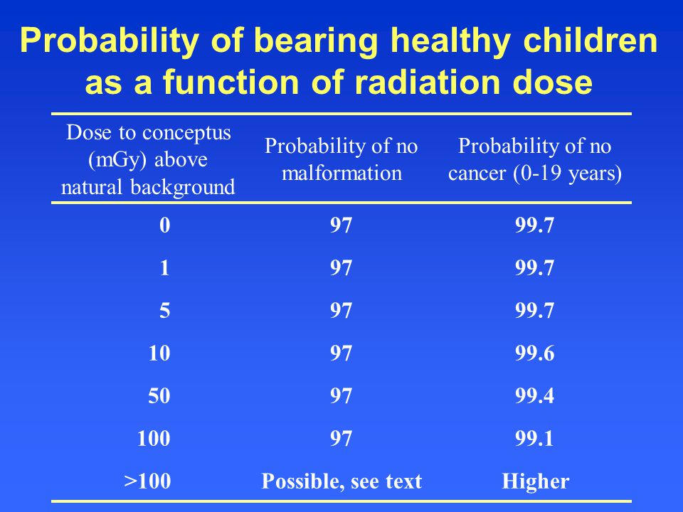 Probability of bearing healthy children as a function of radiation dose