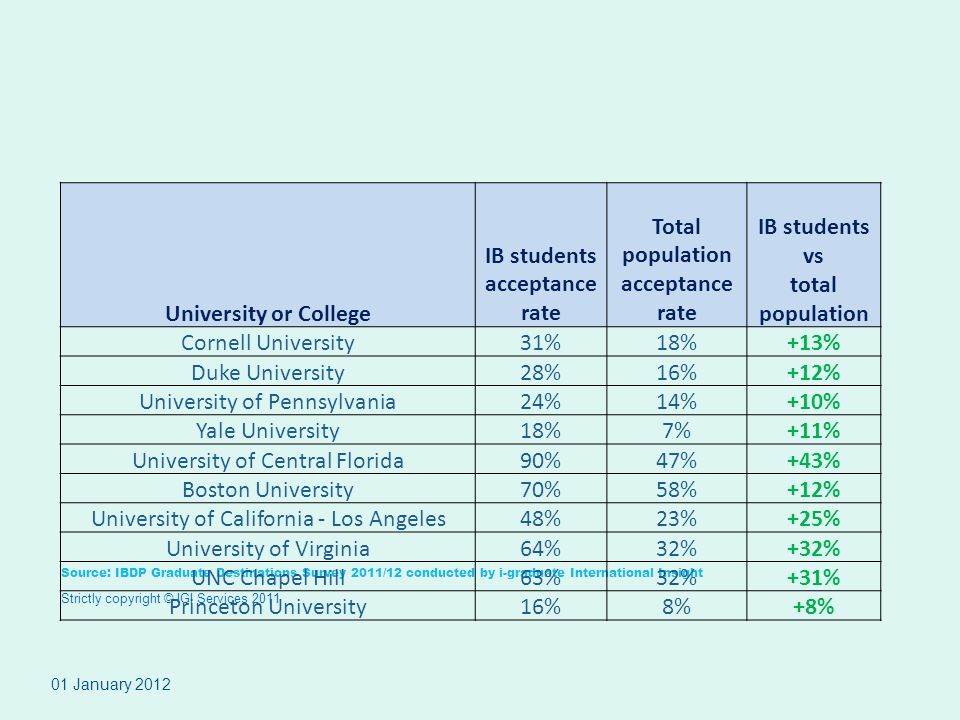 IB students acceptance rate Total population acceptance rate
