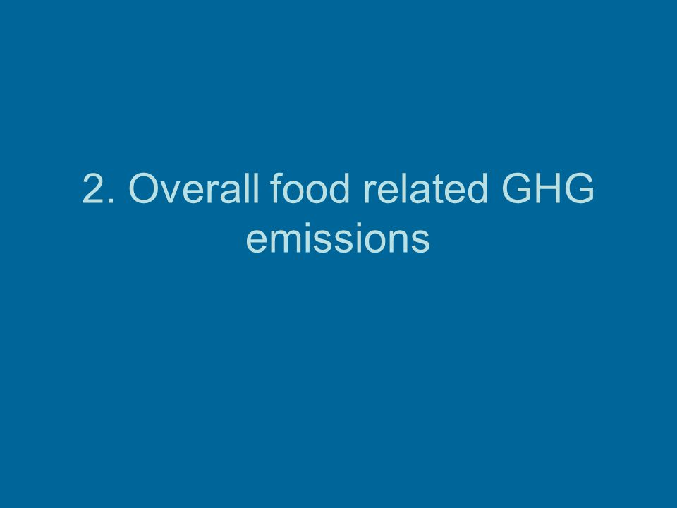 2. Overall food related GHG emissions