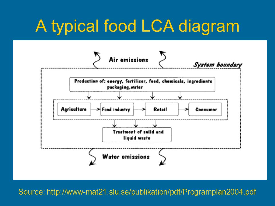 A typical food LCA diagram