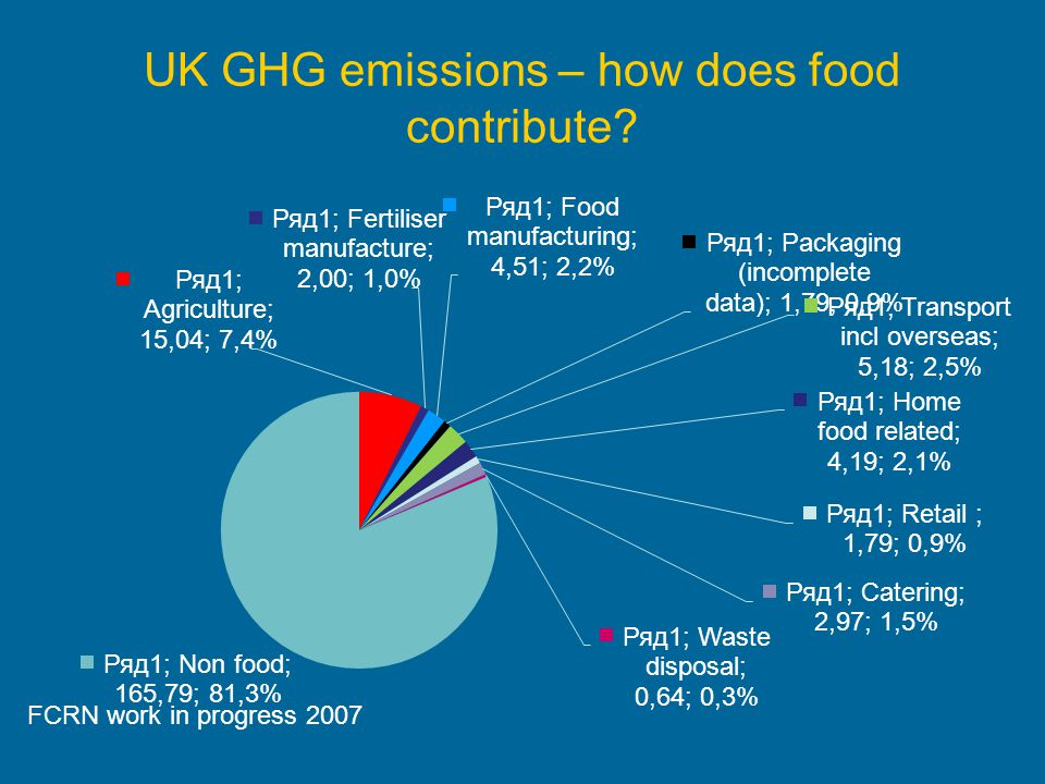 UK GHG emissions – how does food contribute