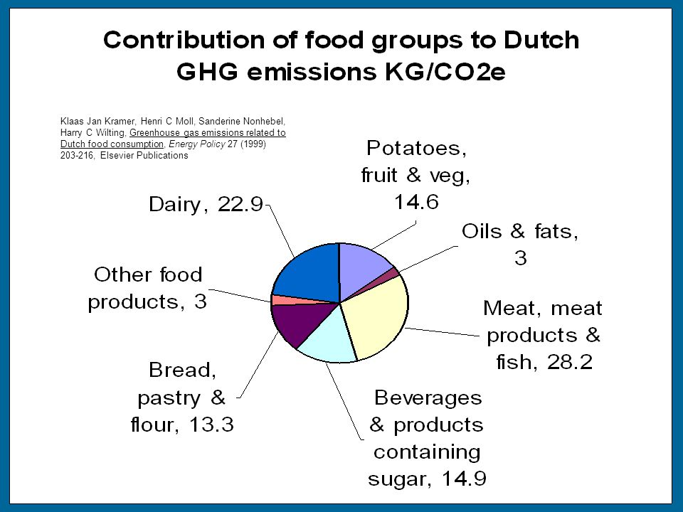 Klaas Jan Kramer, Henri C Moll, Sanderine Nonhebel, Harry C Wilting, Greenhouse gas emissions related to Dutch food consumption, Energy Policy 27 (1999) 203-216, Elsevier Publications